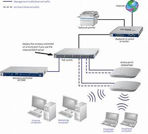 How Do I Use My Wireless Controller In A Network With Single Vlan For My Prosafe Wireless