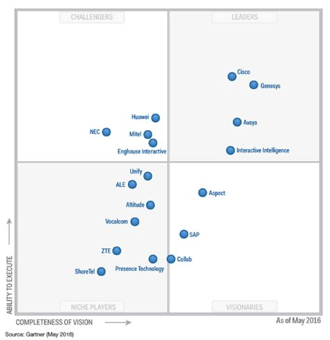 understanding the 2016 gartner contact center