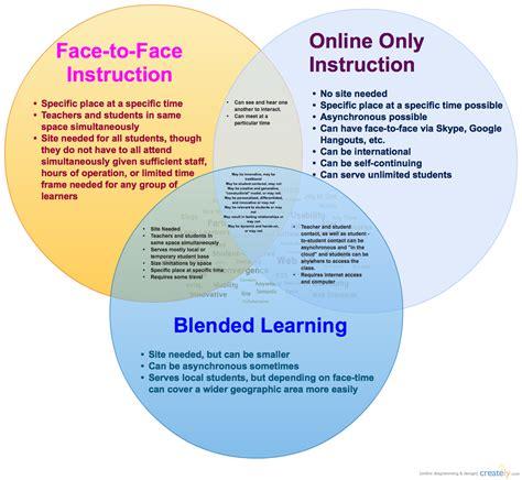 Using Diagram In Teaching by Vs Blended Vs To Venn Diagram Deb