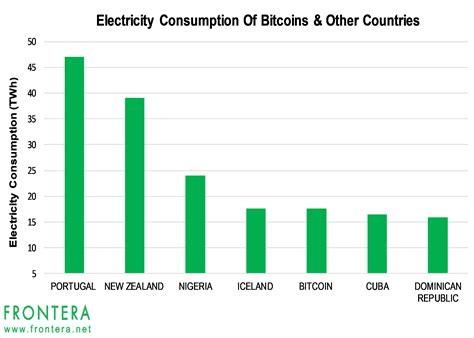 bitcoins energy consumption chart frontera