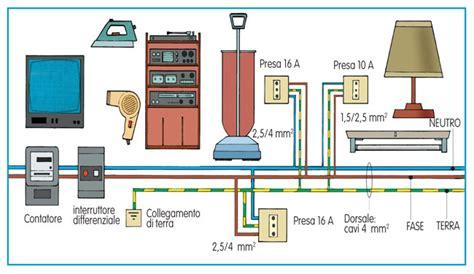 Disegno Impianto Elettrico Appartamento by Impianto Elettrico Fai Da Te Guida Illustrata
