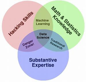 How Buzzfeed Thinks About Data Science