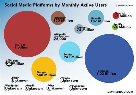 Social Media Platforms By Monthly Active Users [graphic