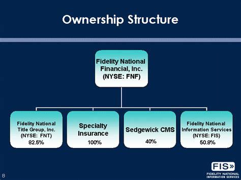 Ownership StructureFidelity NationalFinancial, Inc.(NYSE ...