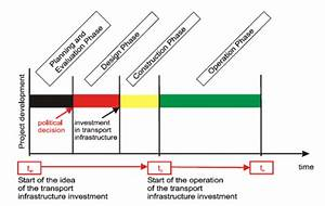 A Life Cycle Of The Transport Infrastructure Investment