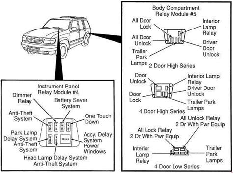 2003 Explorer Fuse Box Rear by Ford Explorer Un105 Un150 1994 2003 Fuse Box Diagram