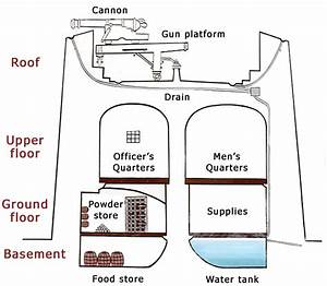 File Martello Tower Diagram Png