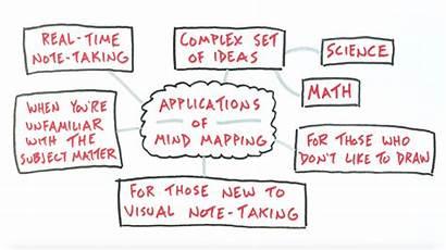 Mind Mapping Visual Note Taking Sketchnotes Verbal