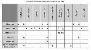 Pronunciation And Phonetics Materials For Esl Teachers