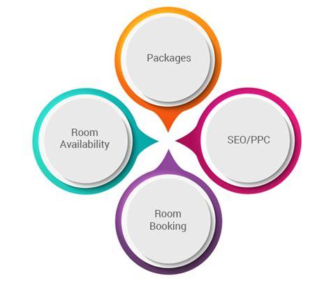hotel revenue management system revenue management