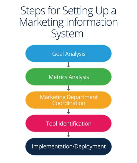 Marketing Information by Marketing Information Management Systems Smartsheet