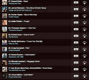 Mediabase Charts Top 40 Scotty Mccreery News Fan Site Daily Updates Pictures