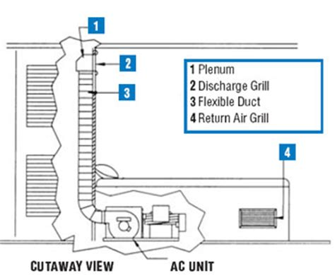 selecting air conditioning   boat west marine
