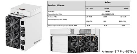 terahash miner bitmain s new antminer specs show devices process 50