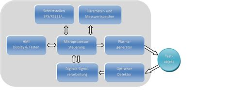News Produkte Archivdimmbare Isolierverglasung by Schema D Pg1202 Global New Technology Gnt Gmbh