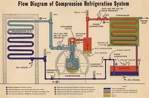 Refrigerationcompressor