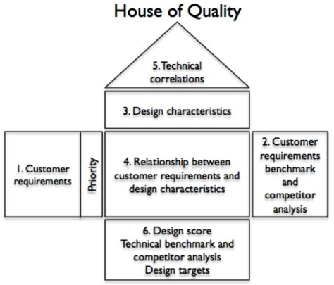 House Of Quality Template House Of Quality Diagram Template Pictures To Pin On