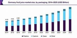 Germany Fruit Juice Market Size Worth $10.4 Billion By ...
