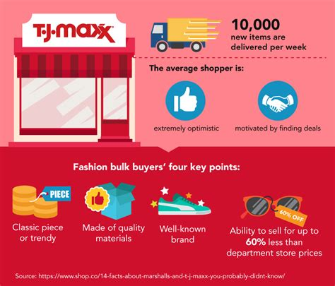 (380) click to submit your rating. TJ Maxx Credit Card Review - CreditLoan.com®