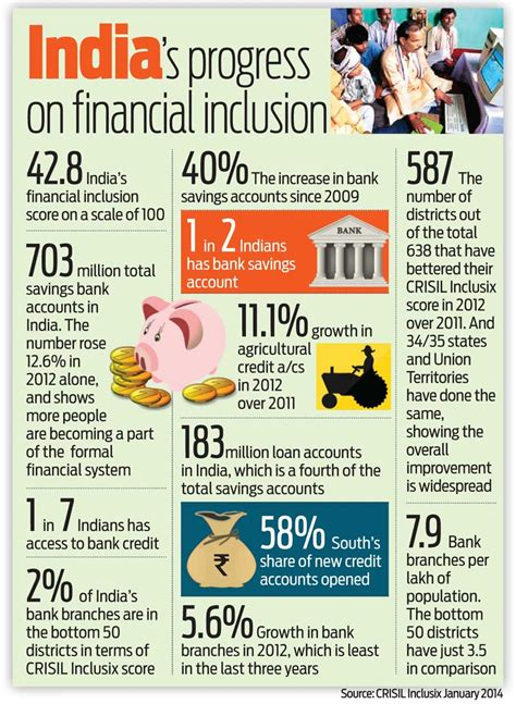 India's progress on financial inclusion | Latest News ...