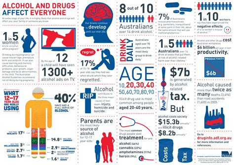 Celebrate National Drugs Alcohol Facts Week By Spreading