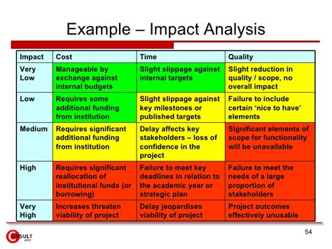 Risk Impact Assessment Example, Emergency Contact Card