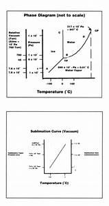 Freeze Drying Technical Data Sheet
