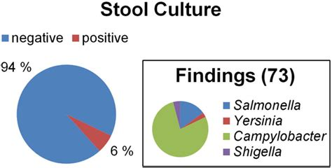 stool culture pdf the bacterial pathogen findings with conventional stool