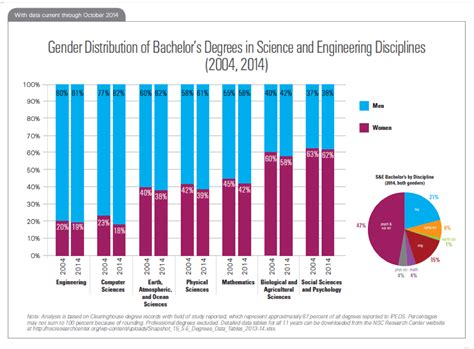 Where Are the Women in STEM? - Higher Education Today