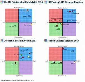 The Myth of &qu... Political Compass