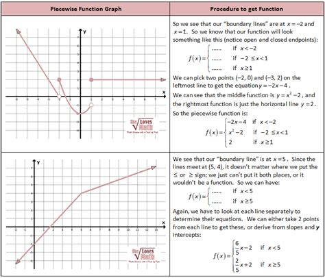 Download Piecewise Functions She Loves Math  Gantt Chart