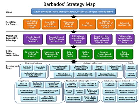 strategy map the balanced scorecard for barbados strategies for success business barbados