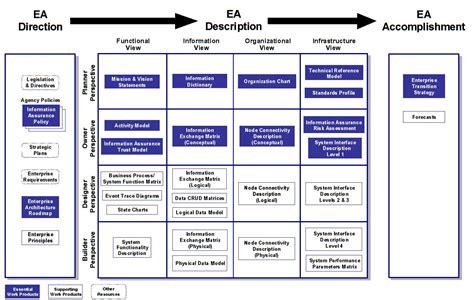 treasury enterprise architecture framework wikiwand