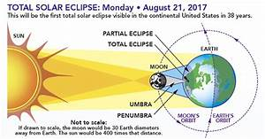 Eclipse  Who  What  Where  When  And How