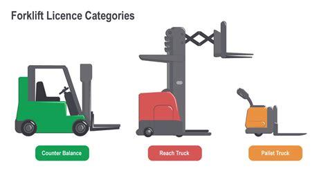 Forklift Operational Safety