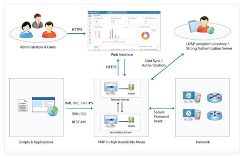 Enterprise Application Architecture Diagram Enterprise