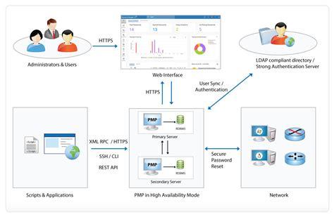 enterprise application diagram enterprise application architecture diagram enterprise