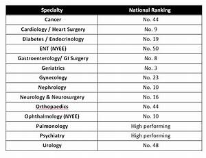 The Mount Sinai Hospital Ranked Among the Nation's Best ...