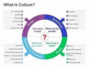 Corporate Culture On Pinterest