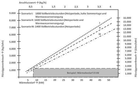 kosten flüssiggas pro liter fl 252 ssiggas umrechnung heizwerte preisvergleich
