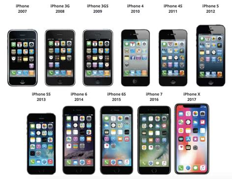 all iphones in order a visual history of the iphone hindustan times 1644