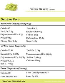 How Many Calories Green Grapes