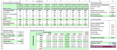 dcf template dcf model dcf valuation discounted flow analysis investing post