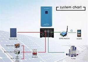 Solar Pumping Inverter 0 75kw  750