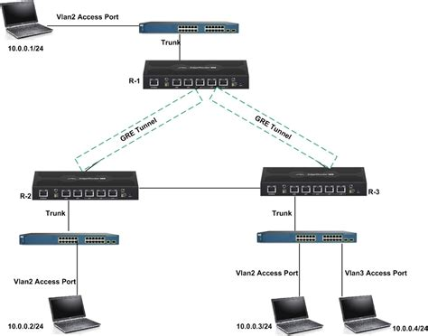 ubiquiti edge router poe gre bridge latencyzero