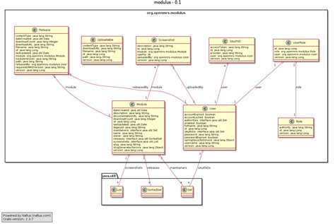 modulus data model uml projects openmrs wiki
