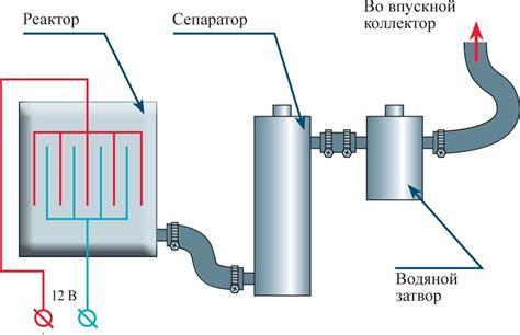 Способ подачи водорода для питания автомобильного двигателя – тема научной статьи по механике и машиностроению читайте бесплатно.