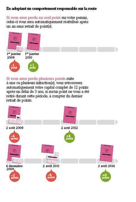 Interieur Gouv Fr Points by Codefast Tests Code De La Route En Ligne 2018 Culture