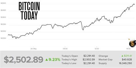 bitcoin  loco surges    fork