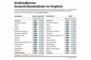 Fahrtkosten Berechnen Adac : kraftstoffpreise gro e unterschiede innerhalb deutschlands ~ Themetempest.com Abrechnung